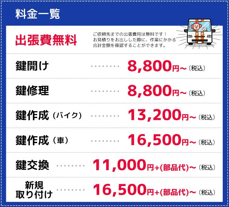 八尾市の作業料金